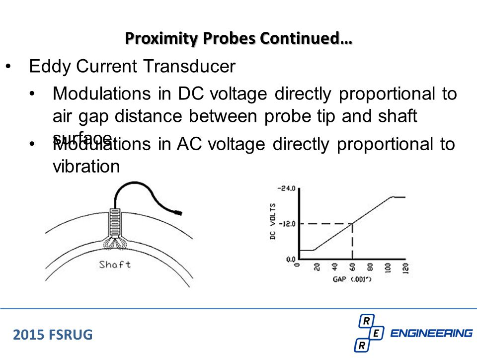 Eddy Current Transducer 2015 FSRUG Proximity Probes Continued… Modulations in DC voltage directly proportional to air gap distance between probe tip a