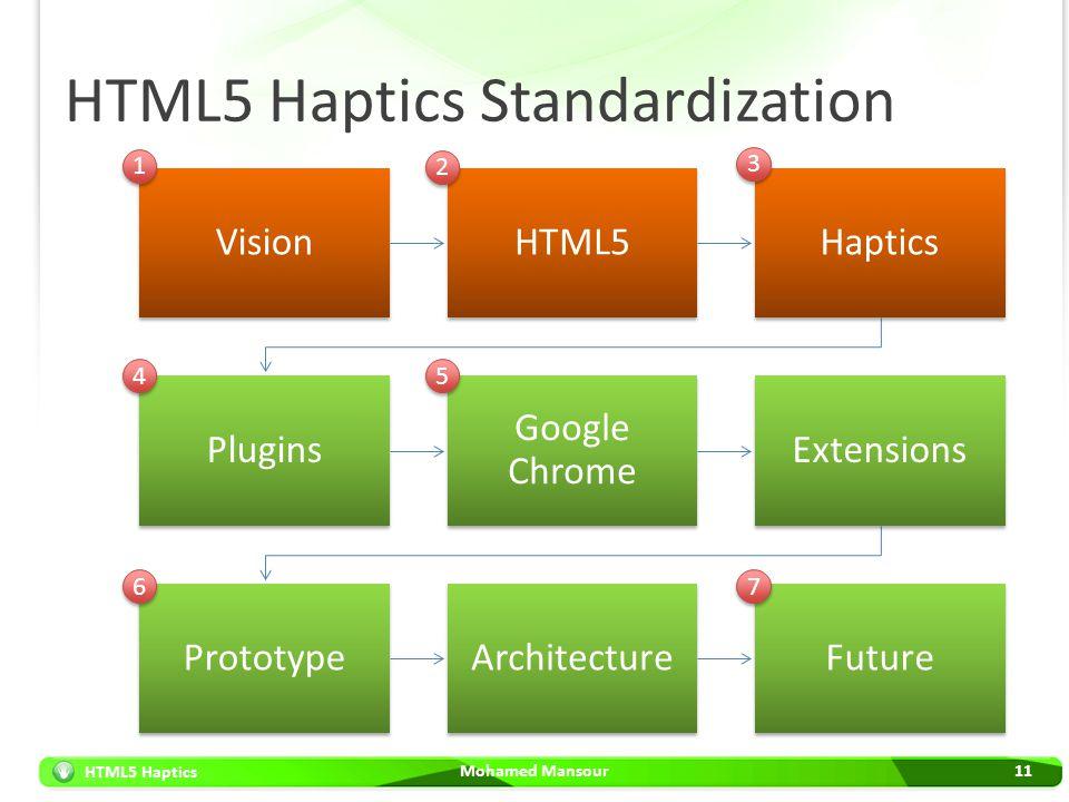HTML5 Haptics HTML5 Haptics Standardization Mohamed Mansour11 VisionHTML5Haptics Plugins Google Chrome Extensions PrototypeArchitectureFuture 1 1 2 2