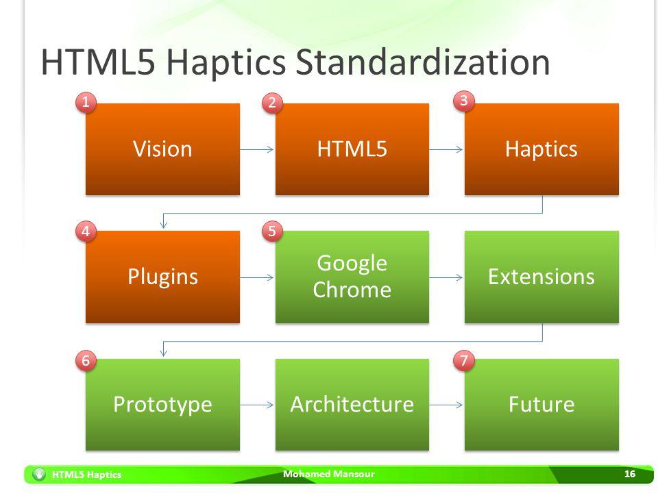 HTML5 Haptics HTML5 Haptics Standardization Mohamed Mansour16 VisionHTML5Haptics Plugins Google Chrome Extensions PrototypeArchitectureFuture 1 1 2 2