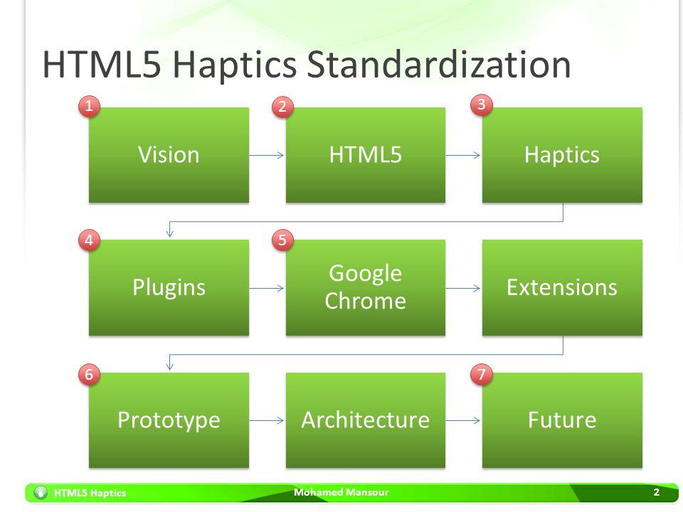 HTML5 Haptics HTML5 Haptics Standardization Mohamed Mansour2 VisionHTML5Haptics Plugins Google Chrome Extensions PrototypeArchitectureFuture 1 1 2 2 3