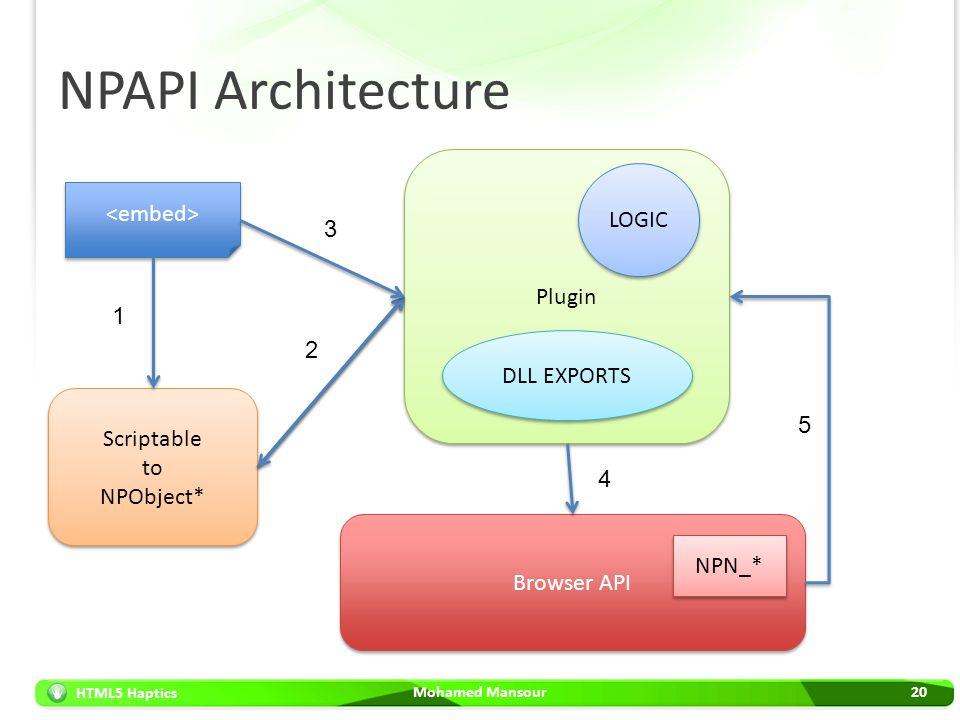 HTML5 Haptics NPAPI Architecture Mohamed Mansour20 Scriptable to NPObject* Plugin DLL EXPORTS LOGIC Browser API NPN_* 5 4 1 2 3