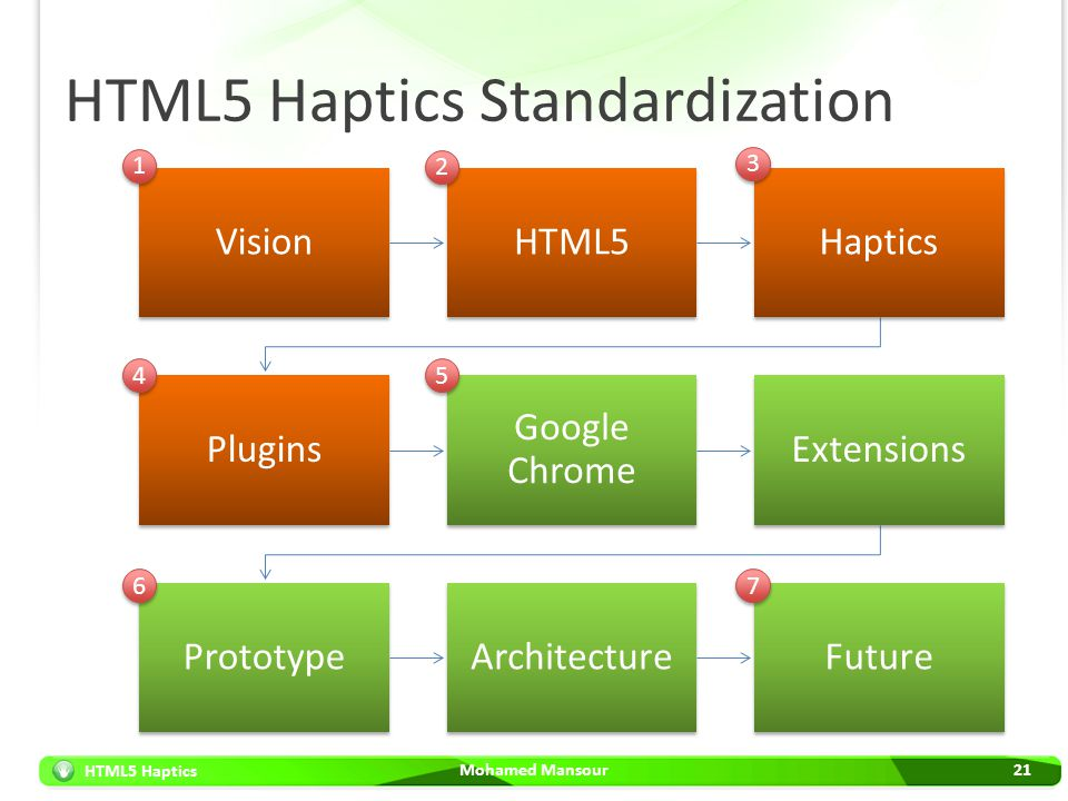 HTML5 Haptics HTML5 Haptics Standardization Mohamed Mansour21 VisionHTML5Haptics Plugins Google Chrome Extensions PrototypeArchitectureFuture 1 1 2 2