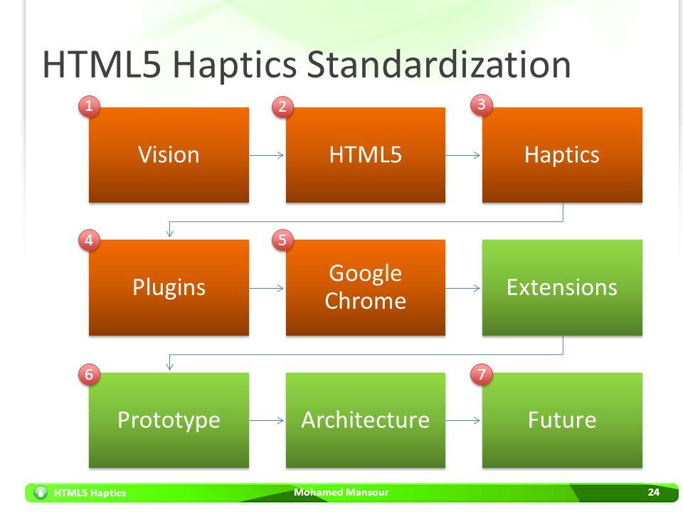 HTML5 Haptics HTML5 Haptics Standardization Mohamed Mansour24 VisionHTML5Haptics Plugins Google Chrome Extensions PrototypeArchitectureFuture 1 1 2 2
