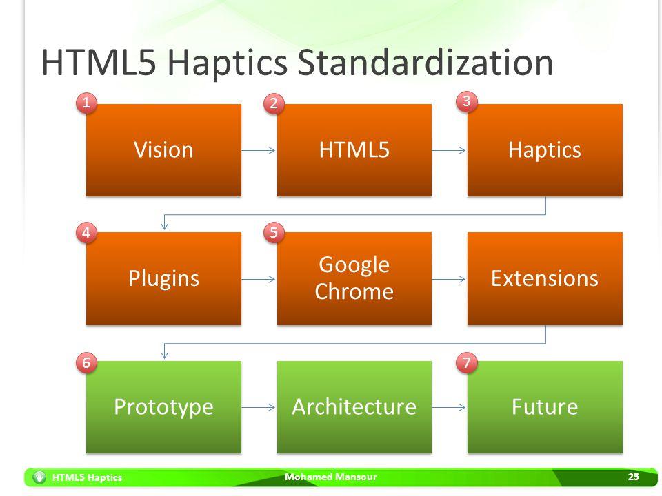 HTML5 Haptics HTML5 Haptics Standardization Mohamed Mansour25 VisionHTML5Haptics Plugins Google Chrome Extensions PrototypeArchitectureFuture 1 1 2 2