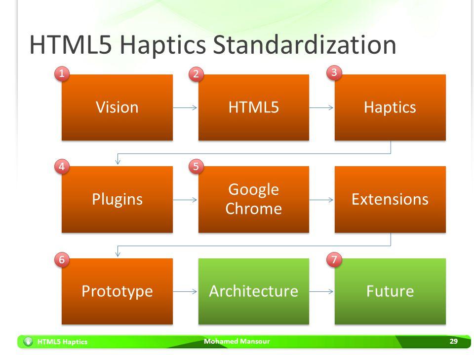 HTML5 Haptics HTML5 Haptics Standardization Mohamed Mansour29 VisionHTML5Haptics Plugins Google Chrome Extensions PrototypeArchitectureFuture 1 1 2 2