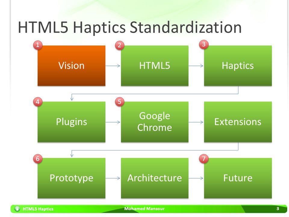 HTML5 Haptics HTML5 Haptics Standardization Mohamed Mansour3 VisionHTML5Haptics Plugins Google Chrome Extensions PrototypeArchitectureFuture 1 1 2 2 3