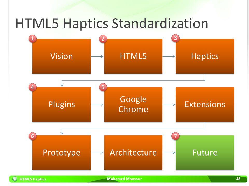 HTML5 Haptics HTML5 Haptics Standardization Mohamed Mansour43 VisionHTML5Haptics Plugins Google Chrome Extensions PrototypeArchitectureFuture 1 1 2 2