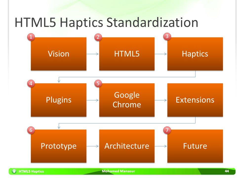 HTML5 Haptics HTML5 Haptics Standardization Mohamed Mansour44 VisionHTML5Haptics Plugins Google Chrome Extensions PrototypeArchitectureFuture 1 1 2 2