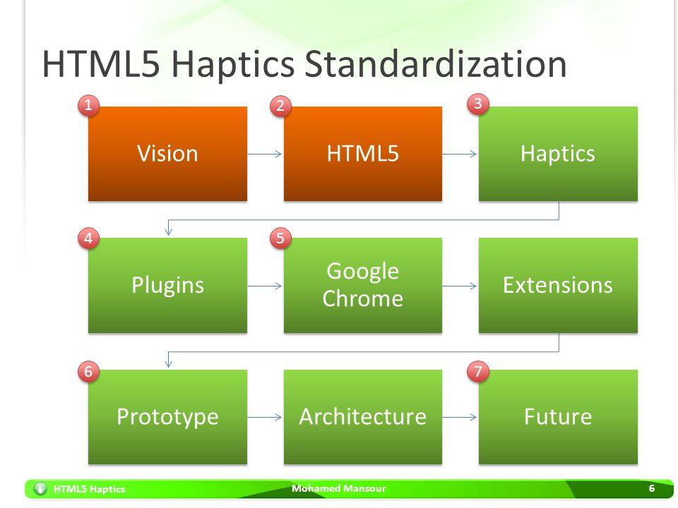 HTML5 Haptics HTML5 Haptics Standardization Mohamed Mansour6 VisionHTML5Haptics Plugins Google Chrome Extensions PrototypeArchitectureFuture 1 1 2 2 3