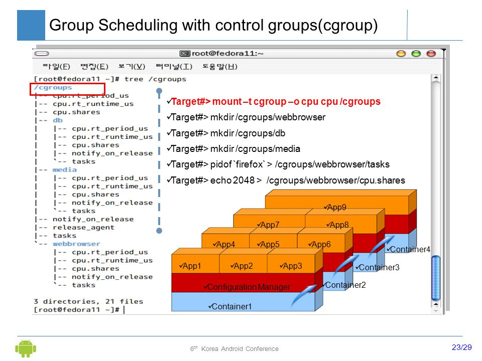 23/29 6 th Korea Android Conference Group Scheduling with control groups(cgroup) Target#> mount –t cgroup –o cpu cpu /cgroups Target#> mkdir /cgroups/webbrowser Target#> mkdir /cgroups/db Target#> mkdir /cgroups/media Target#> pidof `firefox` > /cgroups/webbrowser/tasks Target#> echo 2048 > /cgroups/webbrowser/cpu.shares Container1 Container2 Configuration Manager App1 App2 App3 App4 App5 App6 App7 App8 App9 Container3 Container4