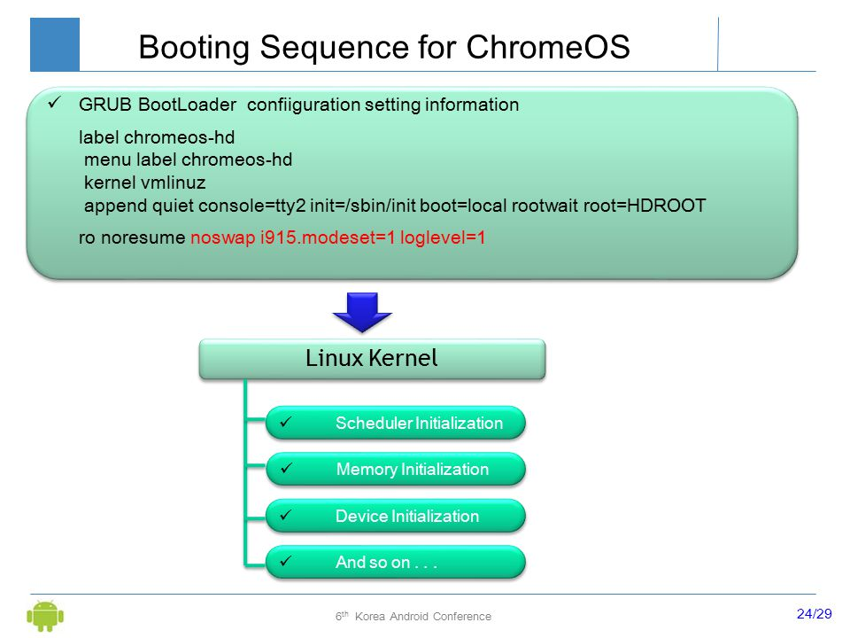 24/29 6 th Korea Android Conference Booting Sequence for ChromeOS GRUB BootLoader confiiguration setting information label chromeos-hd menu label chromeos-hd kernel vmlinuz append quiet console=tty2 init=/sbin/init boot=local rootwait root=HDROOT ro noresume noswap i915.modeset=1 loglevel=1 Linux Kernel Scheduler Initialization Memory Initialization Device Initialization And so on...