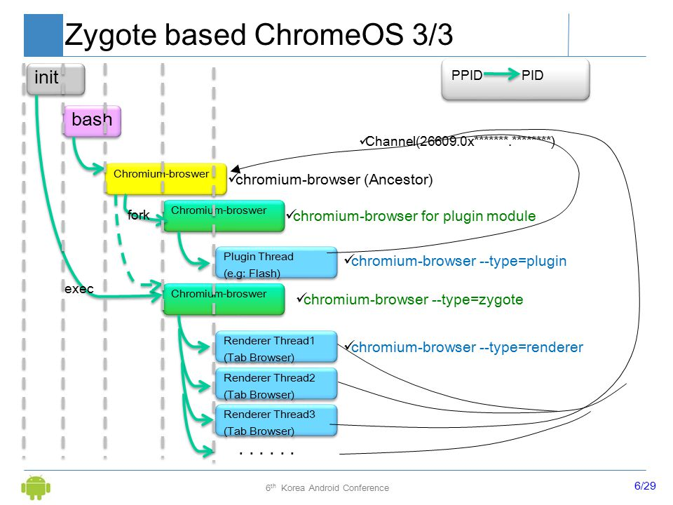 6/29 6 th Korea Android Conference Zygote based ChromeOS 3/3 bash Chromium-broswer init chromium-browser --type=zygote chromium-browser (Ancestor) Chromium-broswer chromium-browser for plugin module chromium-browser --type=renderer Renderer Thread1 (Tab Browser) Renderer Thread1 (Tab Browser) Renderer Thread2 (Tab Browser) Renderer Thread2 (Tab Browser) Renderer Thread3 (Tab Browser) Renderer Thread3 (Tab Browser) Plugin Thread (e.g: Flash) Plugin Thread (e.g: Flash) chromium-browser --type=plugin...