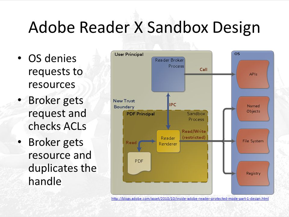 Adobe Reader X Sandbox Design OS denies requests to resources Broker gets request and checks ACLs Broker gets resource and duplicates the handle http://blogs.adobe.com/asset/2010/10/inside-adobe-reader-protected-mode-part-1-design.html