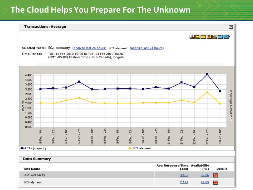 The Cloud Helps You Prepare For The Unknown