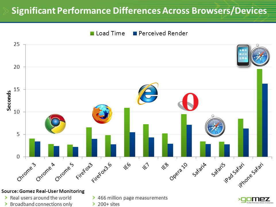 Significant Performance Differences Across Browsers/Devices Source: Gomez Real-User Monitoring Real users around the world Broadband connections only 466 million page measurements 200+ sites