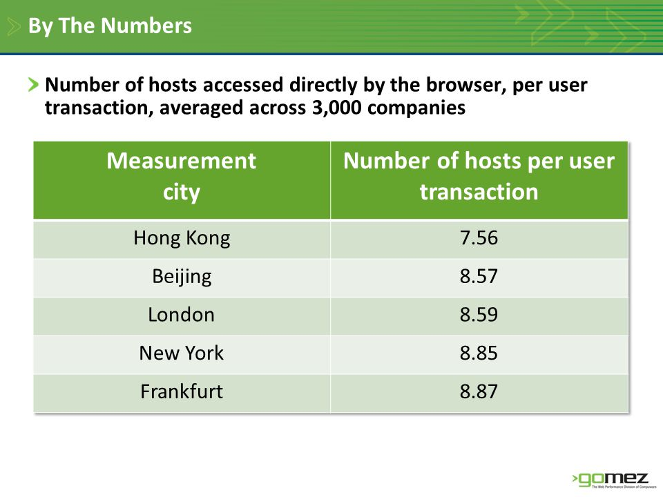 By The Numbers Number of hosts accessed directly by the browser, per user transaction, averaged across 3,000 companies