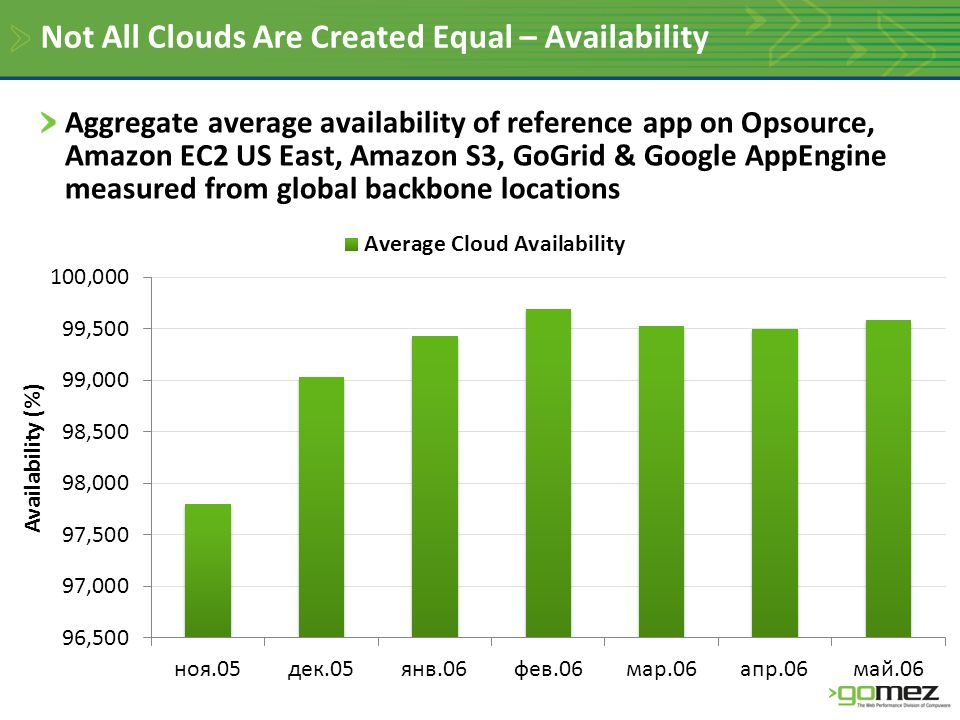 Not All Clouds Are Created Equal – Availability Aggregate average availability of reference app on Opsource, Amazon EC2 US East, Amazon S3, GoGrid & Google AppEngine measured from global backbone locations