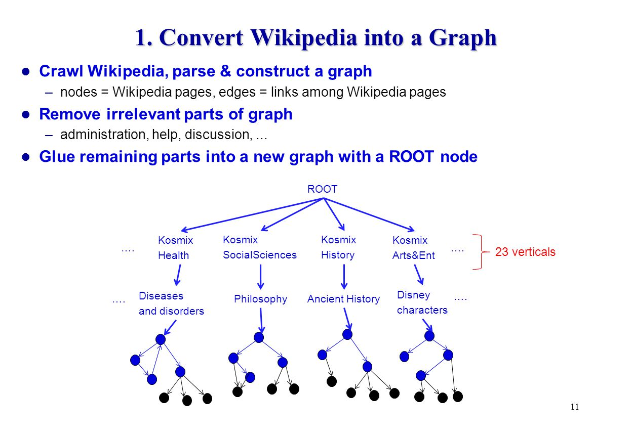1. Convert Wikipedia into a Graph Crawl Wikipedia, parse & construct a graph –nodes = Wikipedia pages, edges = links among Wikipedia pages Remove irre