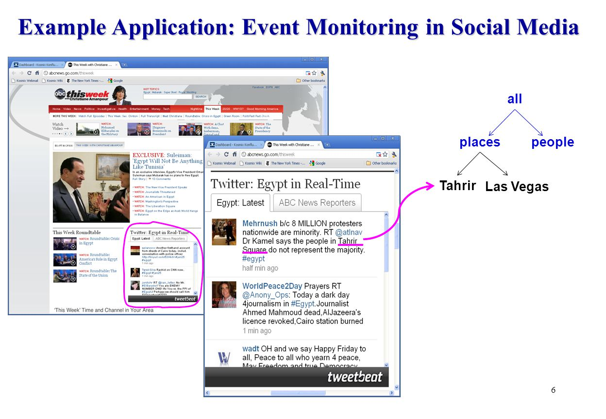 Example Application: Event Monitoring in Social Media 6 all places Tahrir people Las Vegas