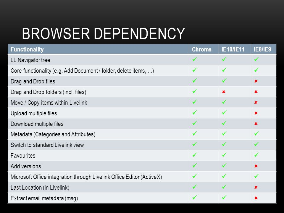 BROWSER DEPENDENCY FunctionalityChromeIE10/IE11IE8/IE9 LL Navigator tree Core functionality (e.g.