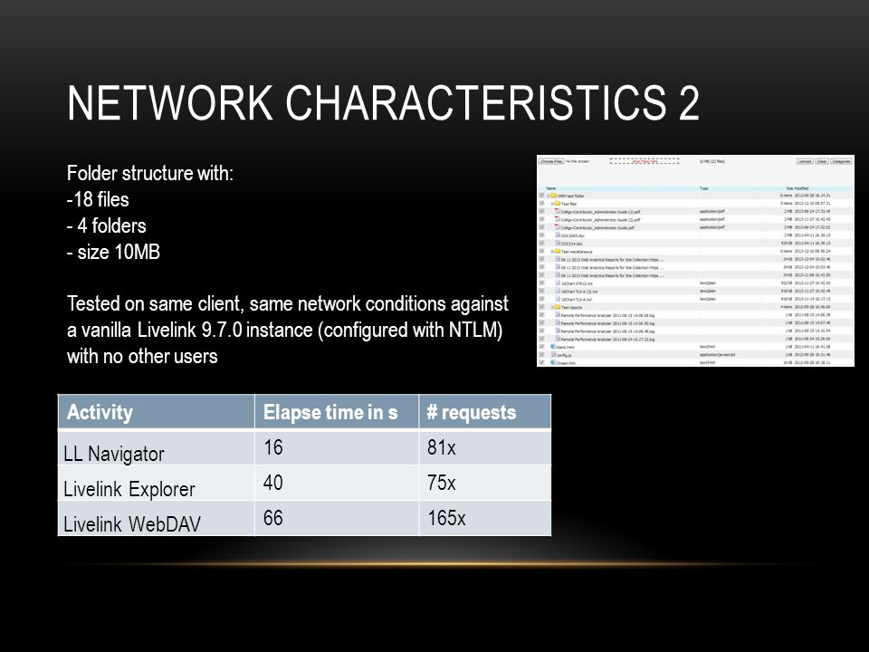 NETWORK CHARACTERISTICS 2 ActivityElapse time in s# requests LL Navigator 1681x Livelink Explorer 4075x Livelink WebDAV 66165x Folder structure with: -18 files - 4 folders - size 10MB Tested on same client, same network conditions against a vanilla Livelink 9.7.0 instance (configured with NTLM) with no other users