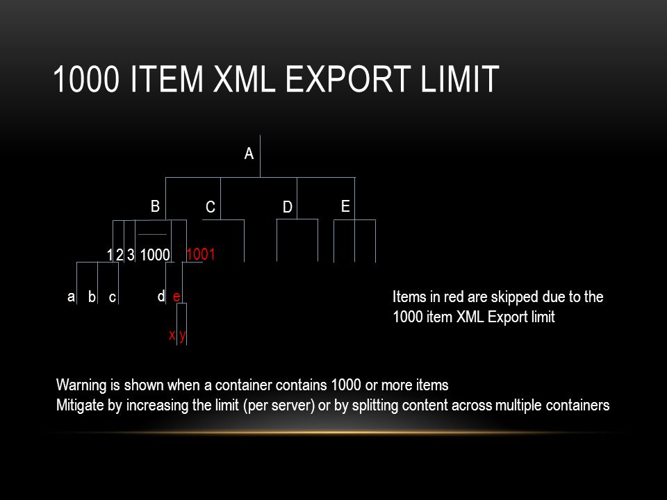 1000 ITEM XML EXPORT LIMIT B E CD A 1 2 3 1001 1000 a b c ed xy Items in red are skipped due to the 1000 item XML Export limit Warning is shown when a container contains 1000 or more items Mitigate by increasing the limit (per server) or by splitting content across multiple containers