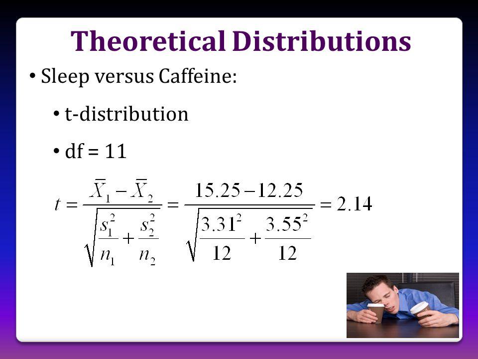 Sleep versus Caffeine: t-distribution df = 11 Theoretical Distributions