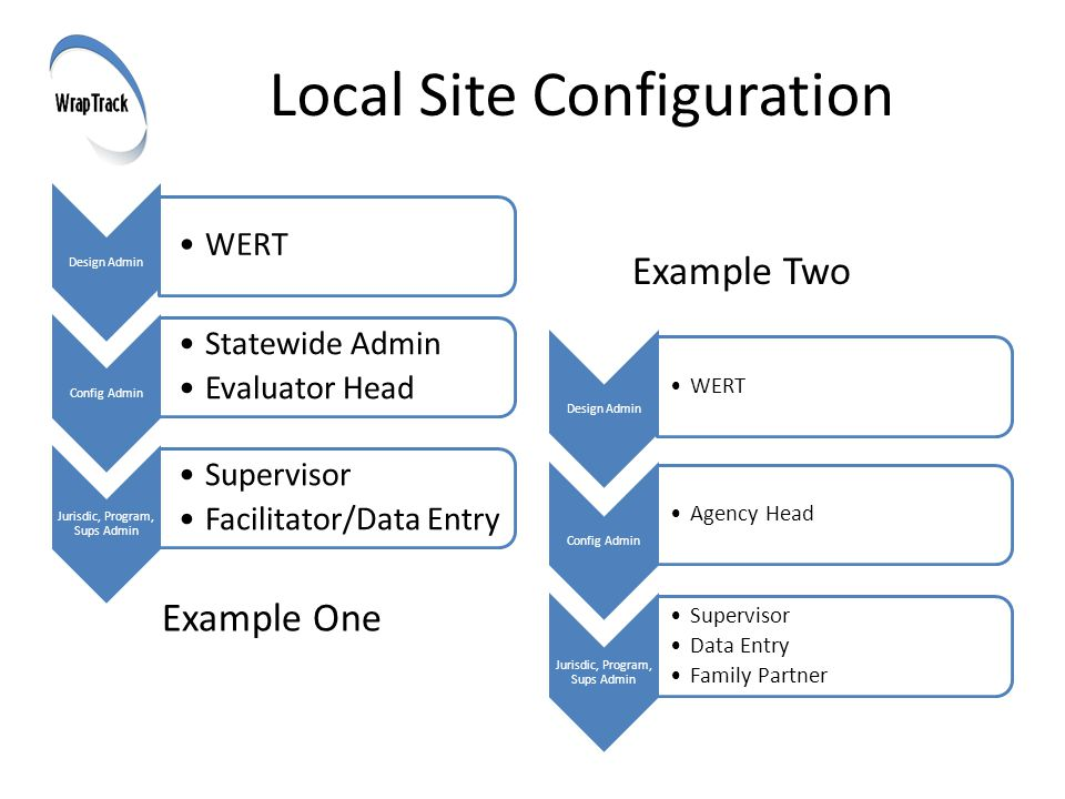Local Site Configuration Example Two Example One