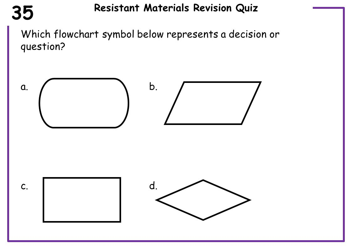 Resistant Materials Revision Quiz Which wood grain image below is the faster growing? 36 a.b.