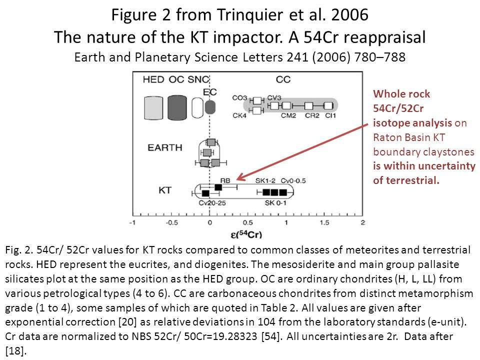 Figure 2 from Trinquier et al. 2006 The nature of the KT impactor.