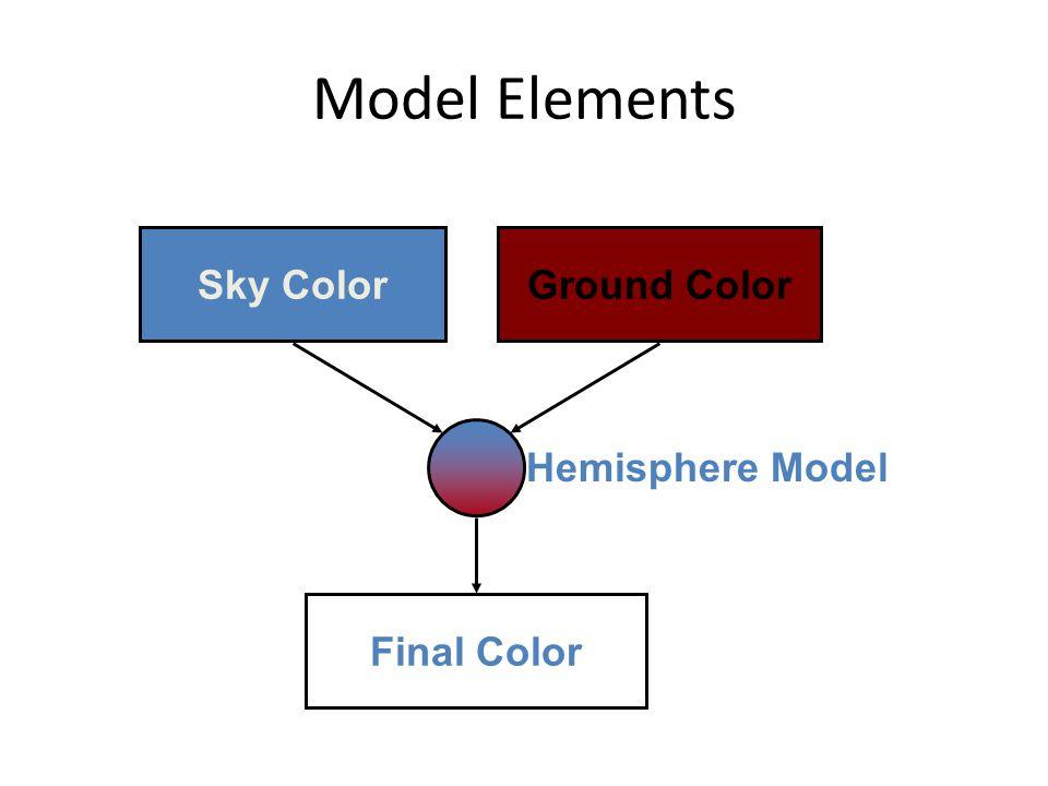 Model Elements Sky Color Final Color Ground Color Hemisphere Model