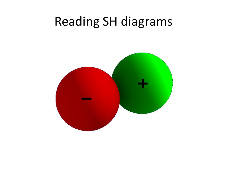 Reading SH diagrams – + Not this direction This direction