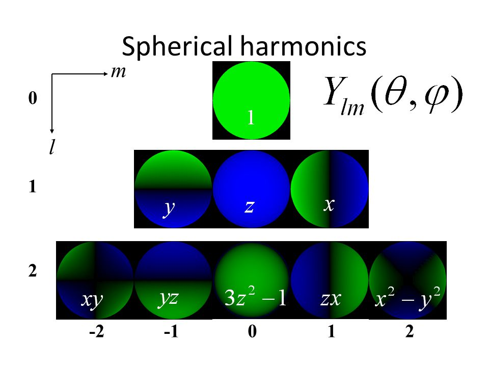 Spherical harmonics -2012 0 1 2 m l
