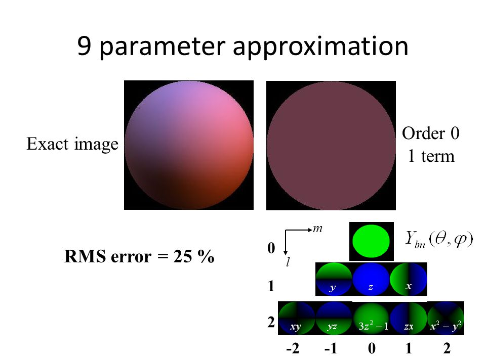 9 parameter approximation Exact image Order 0 1 term RMS error = 25 % -201 2 0 1 2 l m