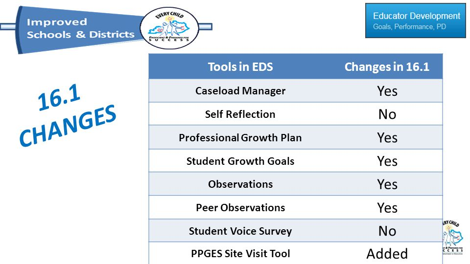 16.1 CHANGES Tools in EDSChanges in 16.1 Caseload Manager Yes Self Reflection No Professional Growth Plan Yes Student Growth Goals Yes Observations Ye