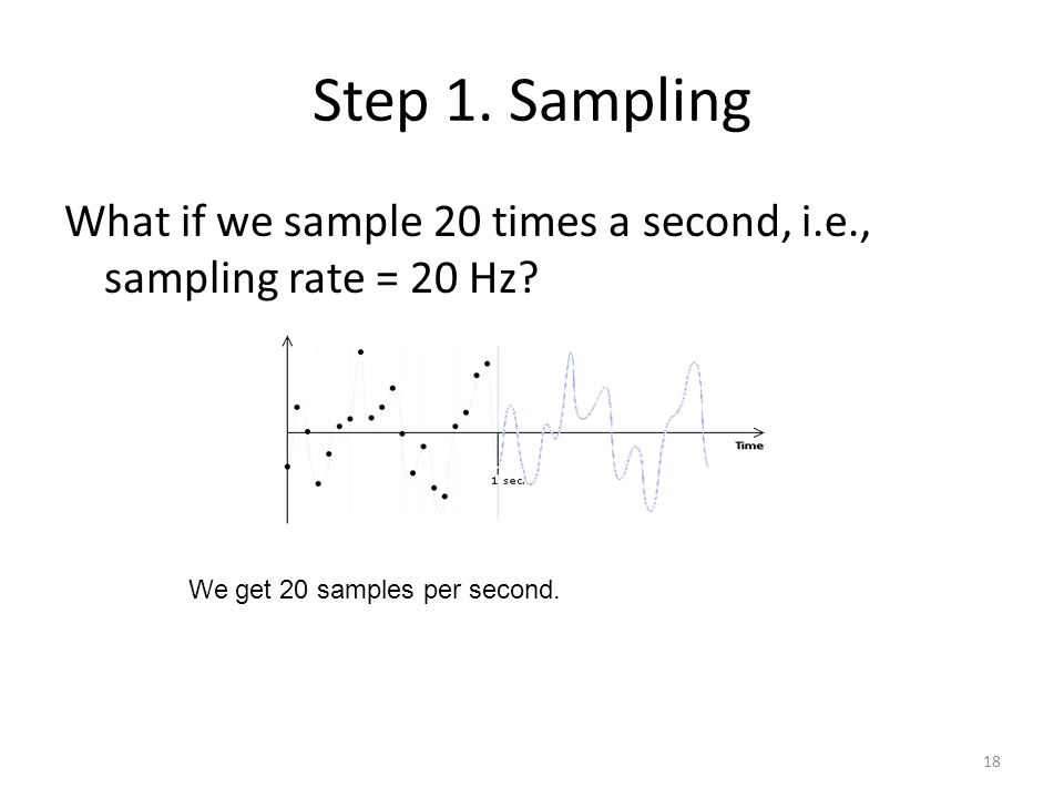 What if we sample 20 times a second, i.e., sampling rate = 20 Hz? Step 1. Sampling 18 We get 20 samples per second.