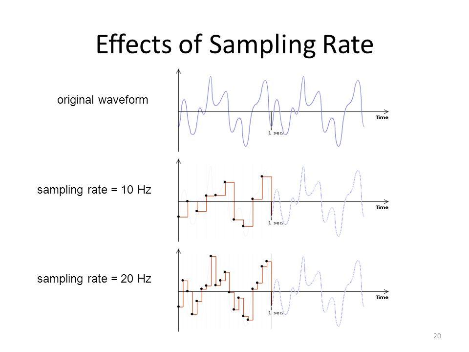 Effects of Sampling Rate 20 original waveform sampling rate = 10 Hz sampling rate = 20 Hz