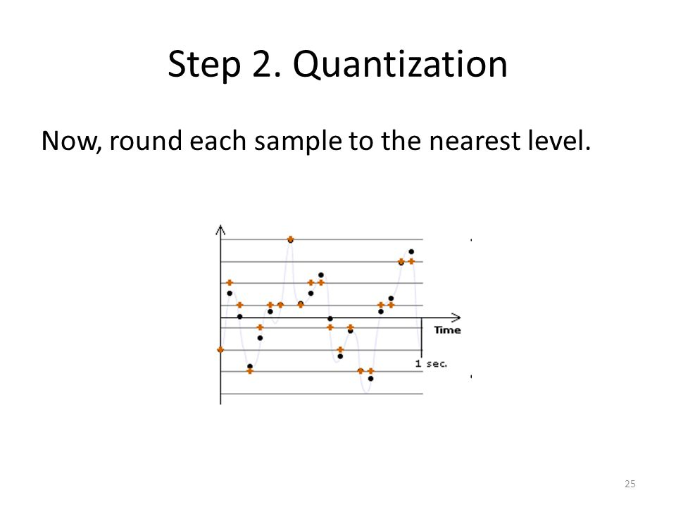 Now, round each sample to the nearest level. Step 2. Quantization 25