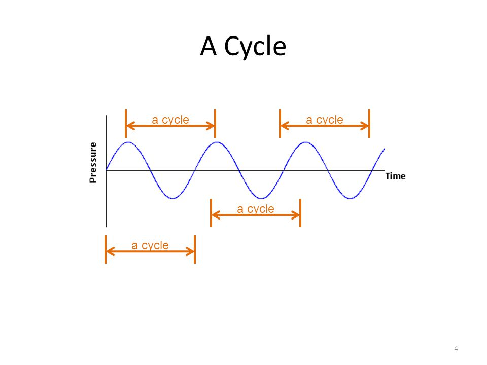 A Cycle 4 a cycle