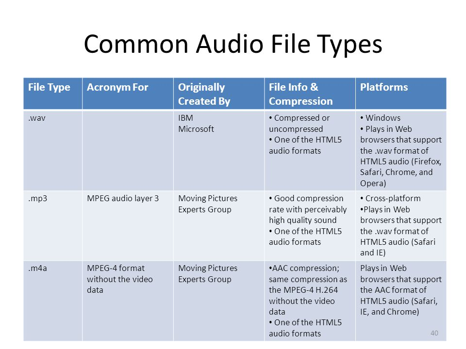 Common Audio File Types File TypeAcronym ForOriginally Created By File Info & Compression Platforms.wavIBM Microsoft Compressed or uncompressed One of the HTML5 audio formats Windows Plays in Web browsers that support the.wav format of HTML5 audio (Firefox, Safari, Chrome, and Opera).mp3MPEG audio layer 3Moving Pictures Experts Group Good compression rate with perceivably high quality sound One of the HTML5 audio formats Cross-platform Plays in Web browsers that support the.wav format of HTML5 audio (Safari and IE).m4aMPEG-4 format without the video data Moving Pictures Experts Group AAC compression; same compression as the MPEG-4 H.264 without the video data One of the HTML5 audio formats Plays in Web browsers that support the AAC format of HTML5 audio (Safari, IE, and Chrome) 40