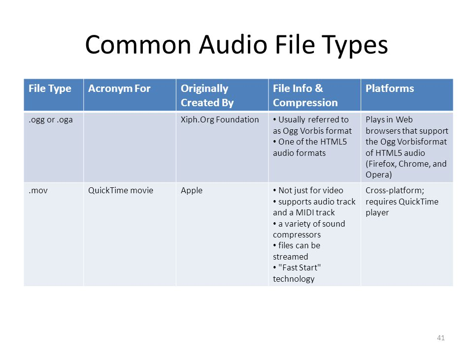Common Audio File Types File TypeAcronym ForOriginally Created By File Info & Compression Platforms.ogg or.ogaXiph.Org Foundation Usually referred to as Ogg Vorbis format One of the HTML5 audio formats Plays in Web browsers that support the Ogg Vorbisformat of HTML5 audio (Firefox, Chrome, and Opera).movQuickTime movieApple Not just for video supports audio track and a MIDI track a variety of sound compressors files can be streamed Fast Start technology Cross-platform; requires QuickTime player 41