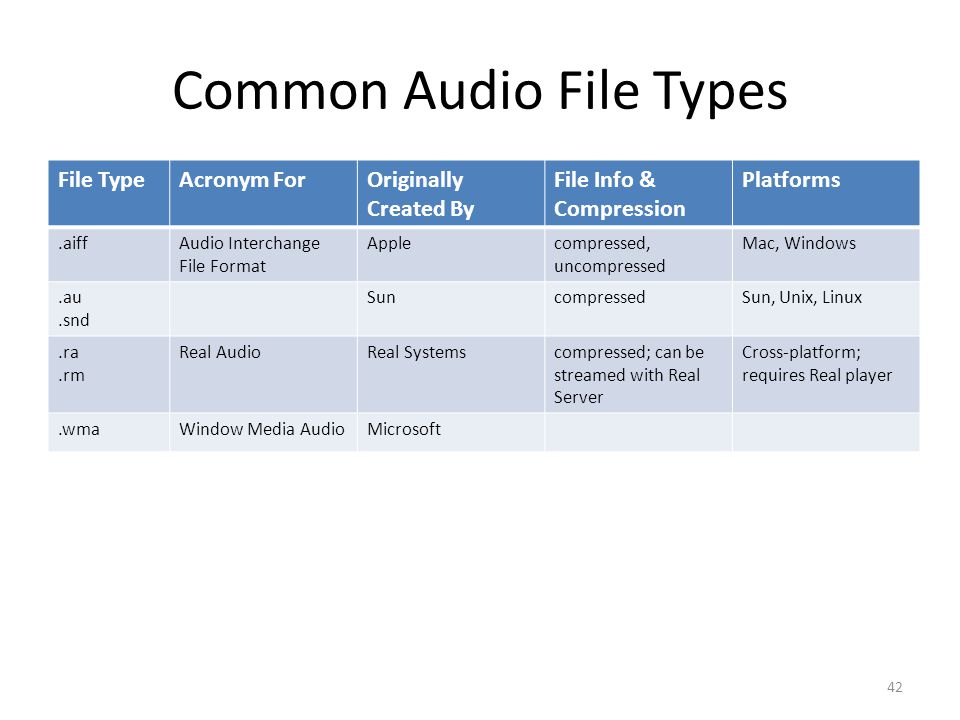 Common Audio File Types File TypeAcronym ForOriginally Created By File Info & Compression Platforms.aiffAudio Interchange File Format Applecompressed, uncompressed Mac, Windows.au.snd SuncompressedSun, Unix, Linux.ra.rm Real AudioReal Systemscompressed; can be streamed with Real Server Cross-platform; requires Real player.wmaWindow Media AudioMicrosoft 42