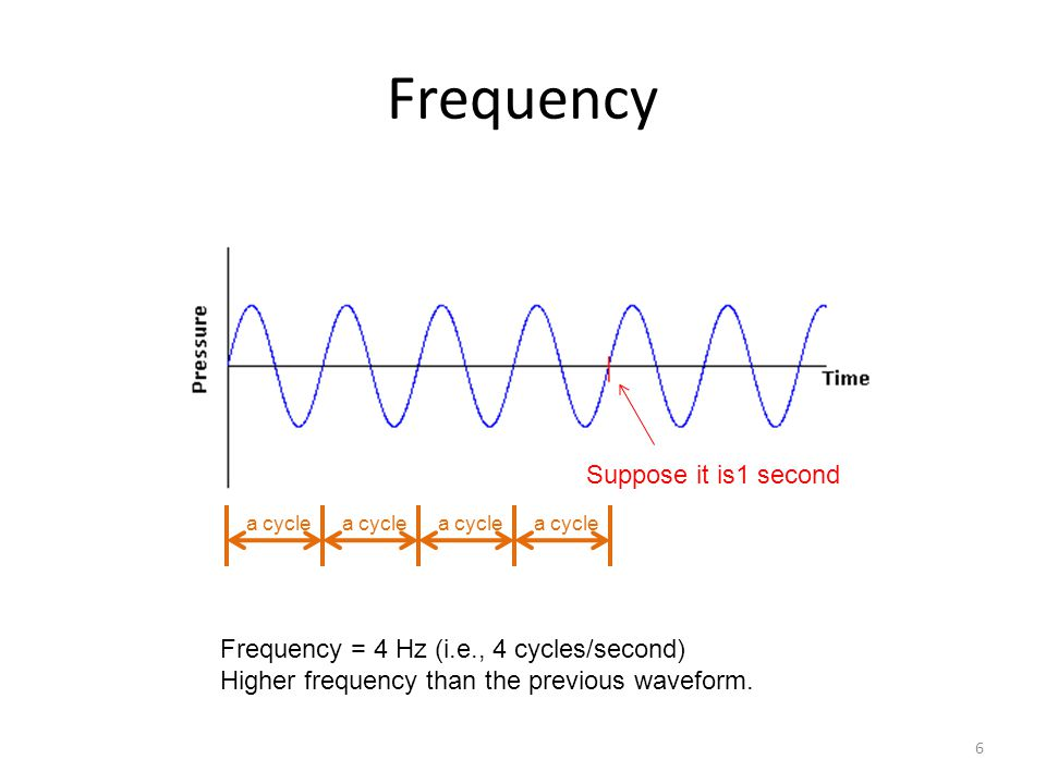 Frequency 6 Suppose it is1 second a cycle Frequency = 4 Hz (i.e., 4 cycles/second) Higher frequency than the previous waveform.