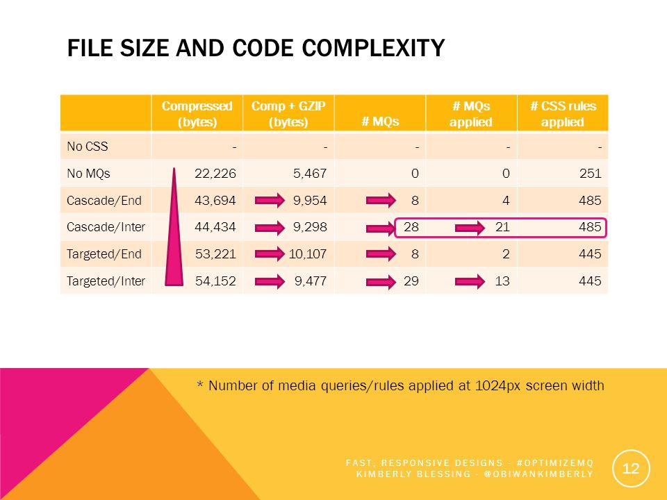 FILE SIZE AND CODE COMPLEXITY Compressed (bytes) Comp + GZIP (bytes)# MQs # MQs applied # CSS rules applied No CSS ----- No MQs22,2265,46700251 Cascad