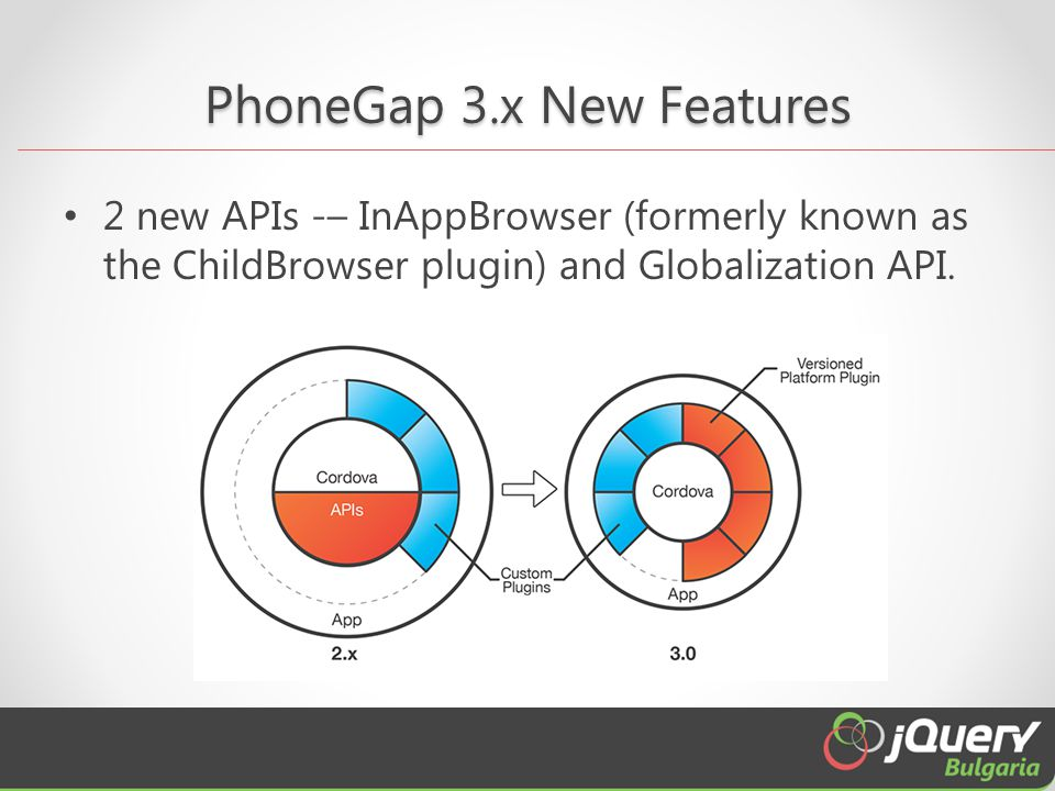 PhoneGap 3.x New Features 2 new APIs -– InAppBrowser (formerly known as the ChildBrowser plugin) and Globalization API.