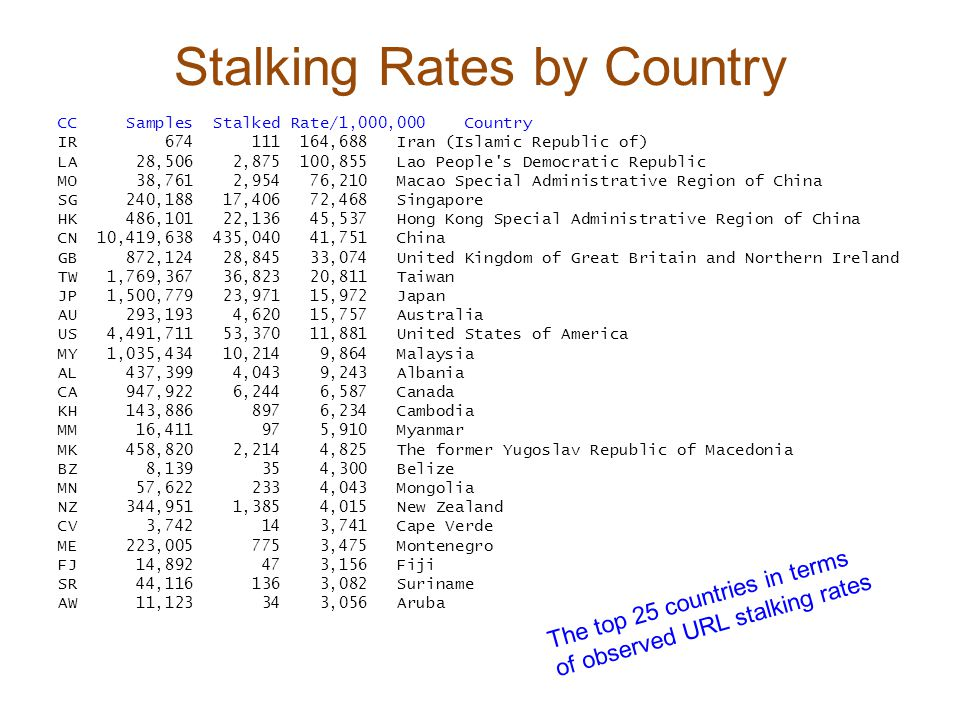 Stalking Rates by Country CC Samples Stalked Rate/1,000,000 Country IR 674 111 164,688 Iran (Islamic Republic of) LA 28,506 2,875 100,855 Lao People s Democratic Republic MO 38,761 2,954 76,210 Macao Special Administrative Region of China SG 240,188 17,406 72,468 Singapore HK 486,101 22,136 45,537 Hong Kong Special Administrative Region of China CN 10,419,638 435,040 41,751 China GB 872,124 28,845 33,074 United Kingdom of Great Britain and Northern Ireland TW 1,769,367 36,823 20,811 Taiwan JP 1,500,779 23,971 15,972 Japan AU 293,193 4,620 15,757 Australia US 4,491,711 53,370 11,881 United States of America MY 1,035,434 10,214 9,864 Malaysia AL 437,399 4,043 9,243 Albania CA 947,922 6,244 6,587 Canada KH 143,886 897 6,234 Cambodia MM 16,411 97 5,910 Myanmar MK 458,820 2,214 4,825 The former Yugoslav Republic of Macedonia BZ 8,139 35 4,300 Belize MN 57,622 233 4,043 Mongolia NZ 344,951 1,385 4,015 New Zealand CV 3,742 14 3,741 Cape Verde ME 223,005 775 3,475 Montenegro FJ 14,892 47 3,156 Fiji SR 44,116 136 3,082 Suriname AW 11,123 34 3,056 Aruba The top 25 countries in terms of observed URL stalking rates