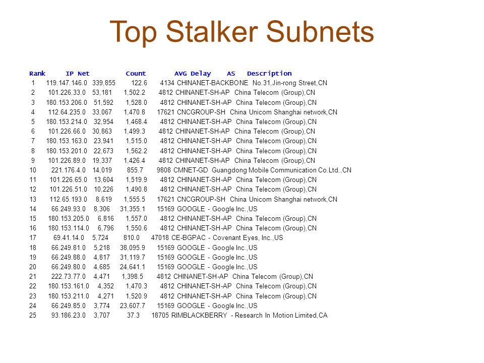 Top Stalker Subnets Rank IP NetCountAVG Delay ASDescription 1 119.147.146.0 339,855 122.6 4134 CHINANET-BACKBONE No.31,Jin-rong Street,CN 2 101.226.33.0 53,181 1,502.2 4812 CHINANET-SH-AP China Telecom (Group),CN 3 180.153.206.0 51,592 1,528.0 4812 CHINANET-SH-AP China Telecom (Group),CN 4 112.64.235.0 33,067 1,470.8 17621 CNCGROUP-SH China Unicom Shanghai network,CN 5 180.153.214.0 32,954 1,468.4 4812 CHINANET-SH-AP China Telecom (Group),CN 6 101.226.66.0 30,863 1,499.3 4812 CHINANET-SH-AP China Telecom (Group),CN 7 180.153.163.0 23,941 1,515.0 4812 CHINANET-SH-AP China Telecom (Group),CN 8 180.153.201.0 22,673 1,562.2 4812 CHINANET-SH-AP China Telecom (Group),CN 9 101.226.89.0 19,337 1,426.4 4812 CHINANET-SH-AP China Telecom (Group),CN 10 221.176.4.0 14,019 855.7 9808 CMNET-GD Guangdong Mobile Communication Co.Ltd.,CN 11 101.226.65.0 13,604 1,519.9 4812 CHINANET-SH-AP China Telecom (Group),CN 12 101.226.51.0 10,226 1,490.8 4812 CHINANET-SH-AP China Telecom (Group),CN 13 112.65.193.0 8,619 1,555.5 17621 CNCGROUP-SH China Unicom Shanghai network,CN 14 66.249.93.0 8,306 31,355.1 15169 GOOGLE - Google Inc.,US 15 180.153.205.0 6,816 1,557.0 4812 CHINANET-SH-AP China Telecom (Group),CN 16 180.153.114.0 6,796 1,550.6 4812 CHINANET-SH-AP China Telecom (Group),CN 17 69.41.14.0 5,724 810.0 47018 CE-BGPAC - Covenant Eyes, Inc.,US 18 66.249.81.0 5,218 38,095.9 15169 GOOGLE - Google Inc.,US 19 66.249.88.0 4,817 31,119.7 15169 GOOGLE - Google Inc.,US 20 66.249.80.0 4,685 24,641.1 15169 GOOGLE - Google Inc.,US 21 222.73.77.0 4,471 1,398.5 4812 CHINANET-SH-AP China Telecom (Group),CN 22 180.153.161.0 4,352 1,470.3 4812 CHINANET-SH-AP China Telecom (Group),CN 23 180.153.211.0 4,271 1,520.9 4812 CHINANET-SH-AP China Telecom (Group),CN 24 66.249.85.0 3,774 23,607.7 15169 GOOGLE - Google Inc.,US 25 93.186.23.0 3,707 37.3 18705 RIMBLACKBERRY - Research In Motion Limited,CA