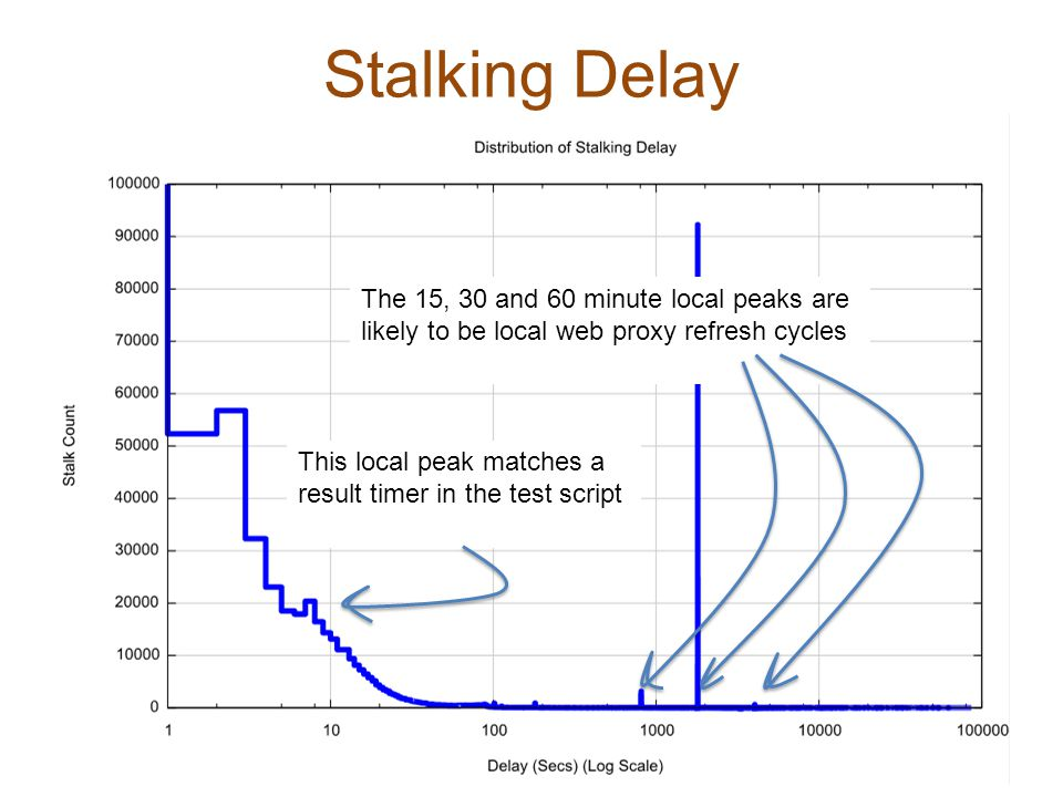 Stalking Delay The 15, 30 and 60 minute local peaks are likely to be local web proxy refresh cycles This local peak matches a result timer in the test script