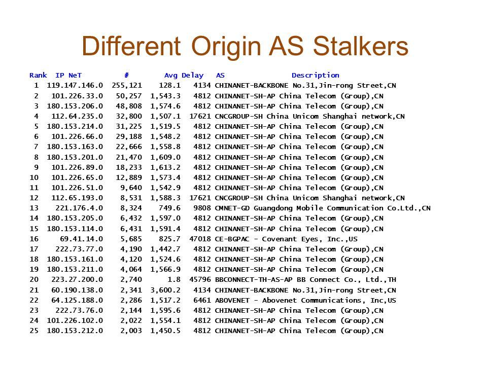 Different Origin AS Stalkers Rank IP NeT # Avg Delay AS Description 1 119.147.146.0 255,121 128.1 4134 CHINANET-BACKBONE No.31,Jin-rong Street,CN 2 101.226.33.0 50,257 1,543.3 4812 CHINANET-SH-AP China Telecom (Group),CN 3 180.153.206.0 48,808 1,574.6 4812 CHINANET-SH-AP China Telecom (Group),CN 4 112.64.235.0 32,800 1,507.1 17621 CNCGROUP-SH China Unicom Shanghai network,CN 5 180.153.214.0 31,225 1,519.5 4812 CHINANET-SH-AP China Telecom (Group),CN 6 101.226.66.0 29,188 1,548.2 4812 CHINANET-SH-AP China Telecom (Group),CN 7 180.153.163.0 22,666 1,558.8 4812 CHINANET-SH-AP China Telecom (Group),CN 8 180.153.201.0 21,470 1,609.0 4812 CHINANET-SH-AP China Telecom (Group),CN 9 101.226.89.0 18,233 1,613.2 4812 CHINANET-SH-AP China Telecom (Group),CN 10 101.226.65.0 12,889 1,573.4 4812 CHINANET-SH-AP China Telecom (Group),CN 11 101.226.51.0 9,640 1,542.9 4812 CHINANET-SH-AP China Telecom (Group),CN 12 112.65.193.0 8,531 1,588.3 17621 CNCGROUP-SH China Unicom Shanghai network,CN 13 221.176.4.0 8,324 749.6 9808 CMNET-GD Guangdong Mobile Communication Co.Ltd.,CN 14 180.153.205.0 6,432 1,597.0 4812 CHINANET-SH-AP China Telecom (Group),CN 15 180.153.114.0 6,431 1,591.4 4812 CHINANET-SH-AP China Telecom (Group),CN 16 69.41.14.0 5,685 825.7 47018 CE-BGPAC - Covenant Eyes, Inc.,US 17 222.73.77.0 4,190 1,442.7 4812 CHINANET-SH-AP China Telecom (Group),CN 18 180.153.161.0 4,120 1,524.6 4812 CHINANET-SH-AP China Telecom (Group),CN 19 180.153.211.0 4,064 1,566.9 4812 CHINANET-SH-AP China Telecom (Group),CN 20 223.27.200.0 2,740 1.8 45796 BBCONNECT-TH-AS-AP BB Connect Co., Ltd.,TH 21 60.190.138.0 2,341 3,600.2 4134 CHINANET-BACKBONE No.31,Jin-rong Street,CN 22 64.125.188.0 2,286 1,517.2 6461 ABOVENET - Abovenet Communications, Inc,US 23 222.73.76.0 2,144 1,595.6 4812 CHINANET-SH-AP China Telecom (Group),CN 24 101.226.102.0 2,022 1,554.1 4812 CHINANET-SH-AP China Telecom (Group),CN 25 180.153.212.0 2,003 1,450.5 4812 CHINANET-SH-AP China Telecom (Group),CN