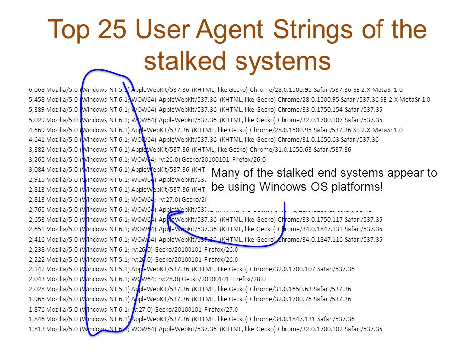 Top 25 User Agent Strings of the stalked systems 6,068 Mozilla/5.0 (Windows NT 5.1) AppleWebKit/537.36 (KHTML, like Gecko) Chrome/28.0.1500.95 Safari/537.36 SE 2.X MetaSr 1.0 5,458 Mozilla/5.0 (Windows NT 6.1; WOW64) AppleWebKit/537.36 (KHTML, like Gecko) Chrome/28.0.1500.95 Safari/537.36 SE 2.X MetaSr 1.0 5,389 Mozilla/5.0 (Windows NT 6.1; WOW64) AppleWebKit/537.36 (KHTML, like Gecko) Chrome/33.0.1750.154 Safari/537.36 5,029 Mozilla/5.0 (Windows NT 6.1; WOW64) AppleWebKit/537.36 (KHTML, like Gecko) Chrome/32.0.1700.107 Safari/537.36 4,669 Mozilla/5.0 (Windows NT 6.1) AppleWebKit/537.36 (KHTML, like Gecko) Chrome/28.0.1500.95 Safari/537.36 SE 2.X MetaSr 1.0 4,641 Mozilla/5.0 (Windows NT 6.1; WOW64) AppleWebKit/537.36 (KHTML, like Gecko) Chrome/31.0.1650.63 Safari/537.36 3,382 Mozilla/5.0 (Windows NT 6.1) AppleWebKit/537.36 (KHTML, like Gecko) Chrome/31.0.1650.63 Safari/537.36 3,265 Mozilla/5.0 (Windows NT 6.1; WOW64; rv:26.0) Gecko/20100101 Firefox/26.0 3,084 Mozilla/5.0 (Windows NT 6.1) AppleWebKit/537.36 (KHTML, like Gecko) Chrome/32.0.1700.107 Safari/537.36 2,915 Mozilla/5.0 (Windows NT 6.1; WOW64) AppleWebKit/537.36 (KHTML, like Gecko) Chrome/32.0.1700.76 Safari/537.36 2,813 Mozilla/5.0 (Windows NT 6.1) AppleWebKit/537.36 (KHTML, like Gecko) Chrome/33.0.1750.154 Safari/537.36 2,813 Mozilla/5.0 (Windows NT 6.1; WOW64; rv:27.0) Gecko/20100101 Firefox/27.0 2,765 Mozilla/5.0 (Windows NT 6.1; WOW64) AppleWebKit/537.1 (KHTML, like Gecko) Chrome/21.0.1180.89 Safari/537.1 2,653 Mozilla/5.0 (Windows NT 6.1; WOW64) AppleWebKit/537.36 (KHTML, like Gecko) Chrome/33.0.1750.117 Safari/537.36 2,651 Mozilla/5.0 (Windows NT 6.1; WOW64) AppleWebKit/537.36 (KHTML, like Gecko) Chrome/34.0.1847.131 Safari/537.36 2,416 Mozilla/5.0 (Windows NT 6.1; WOW64) AppleWebKit/537.36 (KHTML, like Gecko) Chrome/34.0.1847.116 Safari/537.36 2,238 Mozilla/5.0 (Windows NT 6.1; rv:26.0) Gecko/20100101 Firefox/26.0 2,222 Mozilla/5.0 (Windows NT 5.1; rv:26.0) Gecko/20100101 Firefox/26.0 2,142 Mozilla/5.0 (Windows NT 5.1) AppleWebKit/537.36 (KHTML, like Gecko) Chrome/32.0.1700.107 Safari/537.36 2,043 Mozilla/5.0 (Windows NT 6.1; WOW64; rv:28.0) Gecko/20100101 Firefox/28.0 2,028 Mozilla/5.0 (Windows NT 5.1) AppleWebKit/537.36 (KHTML, like Gecko) Chrome/31.0.1650.63 Safari/537.36 1,965 Mozilla/5.0 (Windows NT 6.1) AppleWebKit/537.36 (KHTML, like Gecko) Chrome/32.0.1700.76 Safari/537.36 1,876 Mozilla/5.0 (Windows NT 6.1; rv:27.0) Gecko/20100101 Firefox/27.0 1,846 Mozilla/5.0 (Windows NT 6.1) AppleWebKit/537.36 (KHTML, like Gecko) Chrome/34.0.1847.131 Safari/537.36 1,813 Mozilla/5.0 (Windows NT 6.1; WOW64) AppleWebKit/537.36 (KHTML, like Gecko) Chrome/32.0.1700.102 Safari/537.36 Many of the stalked end systems appear to be using Windows OS platforms!